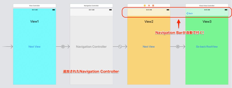 【図:追加されたNavigationController】