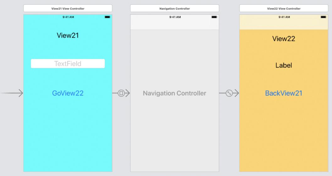 画面3:遷移先がナビゲーションコントローラー